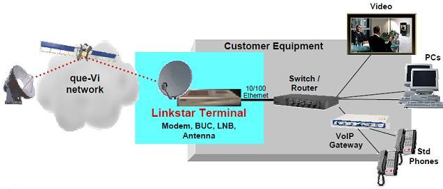 LinkStar network diagram