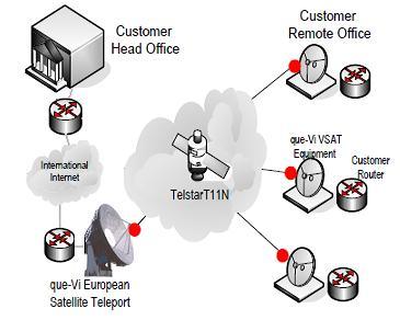 Que-Vi Network Architecture