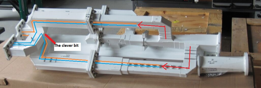 C band feed waveguides