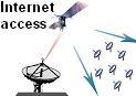 Satellite internet diagram
