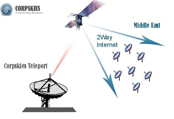 Diagram showing public satellite internet access from multiple remote VSAT terminals