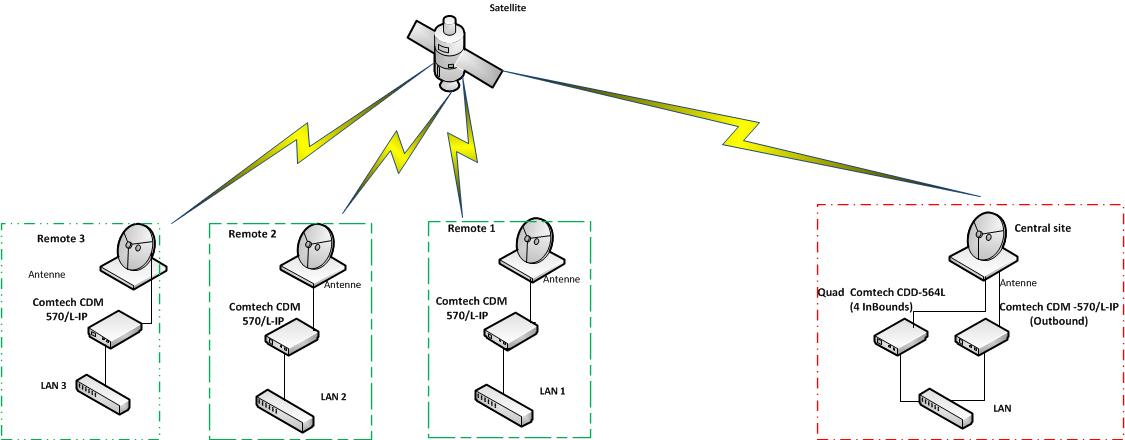 want to build a vsat network