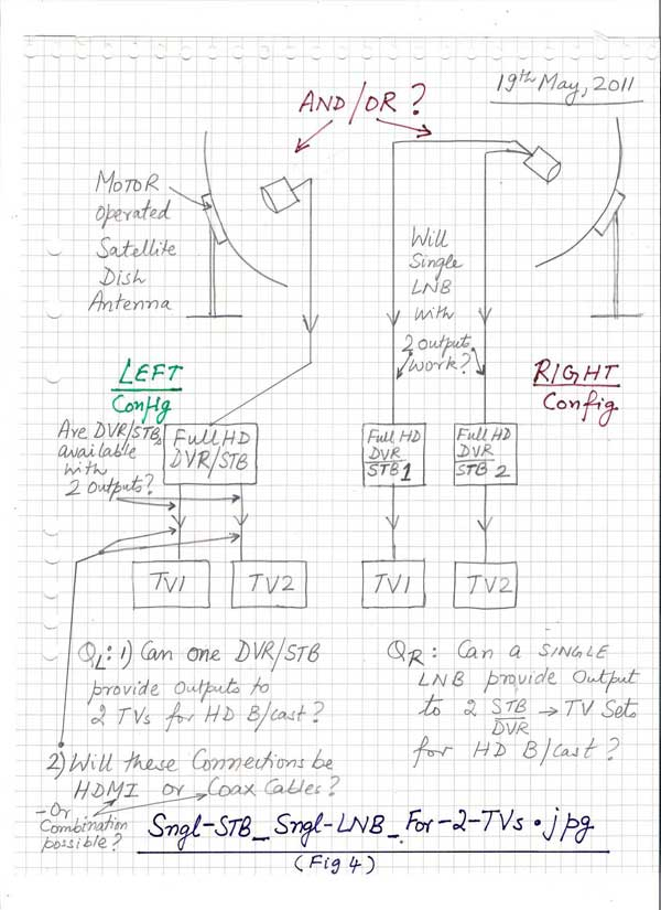 Sngl STB_Sngl LNB_For 2 TVs fig4 dish, lnb, dvr stb, signal mtr, compass etc triax multiswitch wiring diagram at creativeand.co