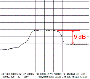 EbNo measurement and EbNo calculation