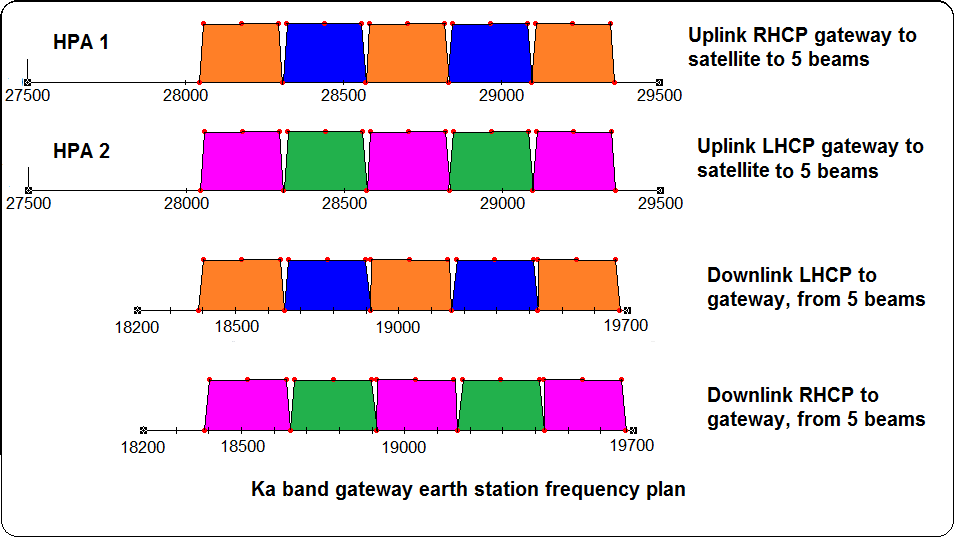 ka sat frequency plan
